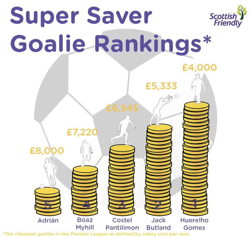 Goalie Ranking Week 4