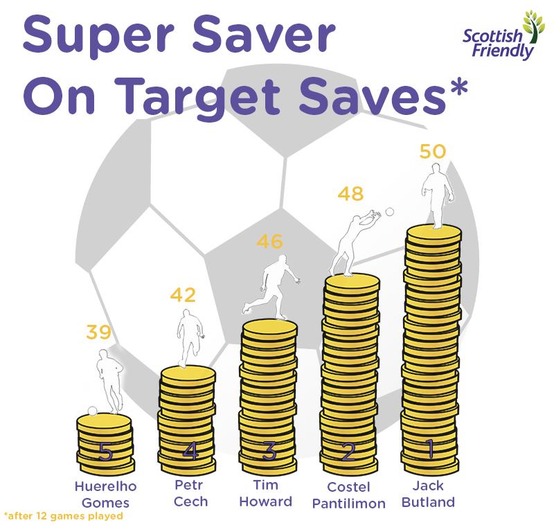 Super Saver On Target Saves
