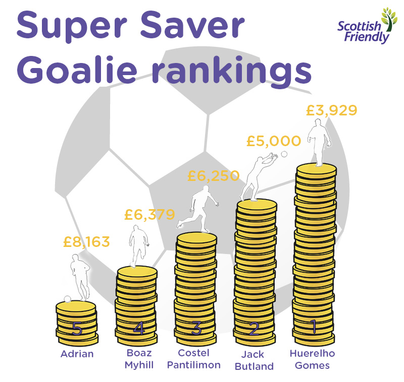 Goalie Rankings