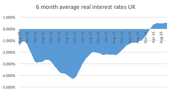 6-month-average-real-interest-rates-uk-graph